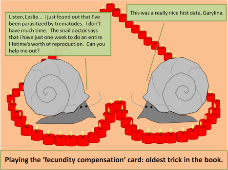 Fecundity Compensation